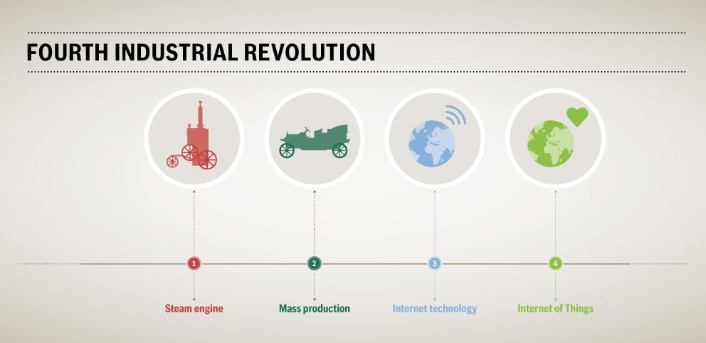 la 4° rivoluzione industriale