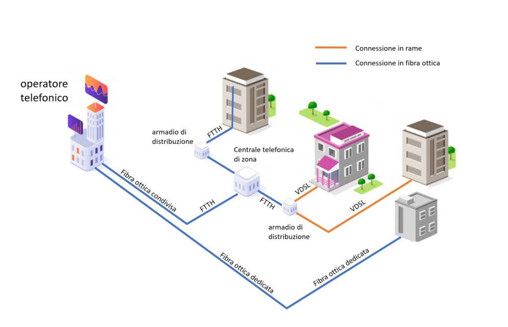 Connessione dedicata Vs. Connessione condivisa