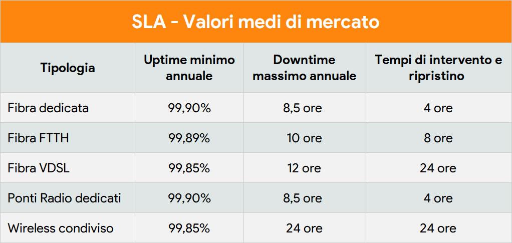 SLA - Valori medi di mercato